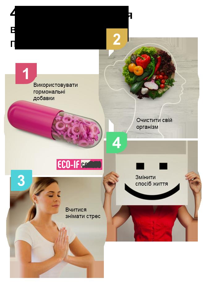 Овуляторні розлади у жінок і гіперпролактинемія.